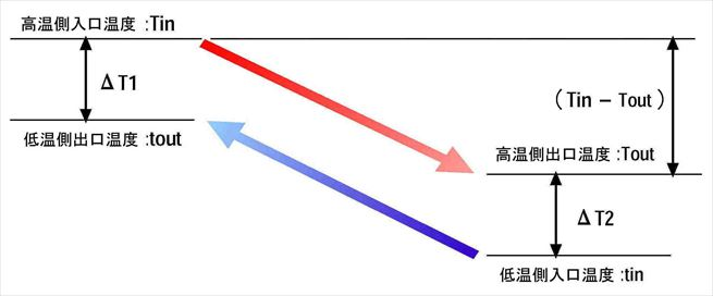 差 対数 平均 温度
